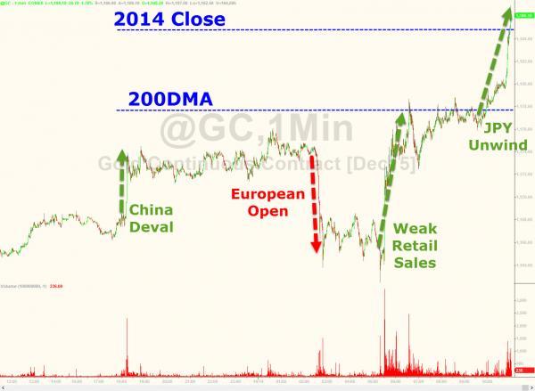 Grafica precio oro octubre 2015