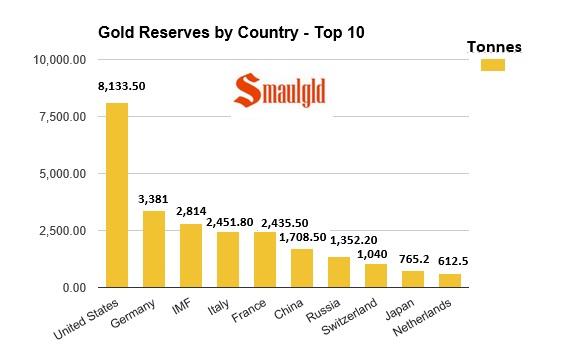 10 paises con las reservas de oro mas importantes
