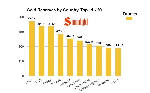 11 a 20 paises con las reservas de oro mas importantes