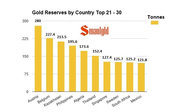21 a 30 paises con las reservas de oro mas importantes