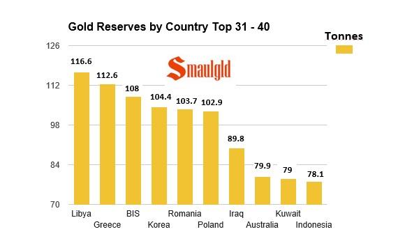 31 a 40 paises con las reservas de oro mas importantes