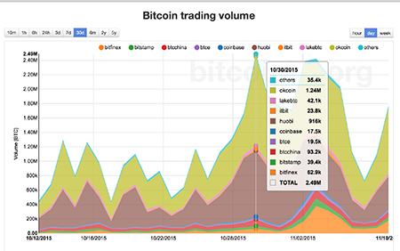 Bitcoin volumen noviembre 2015