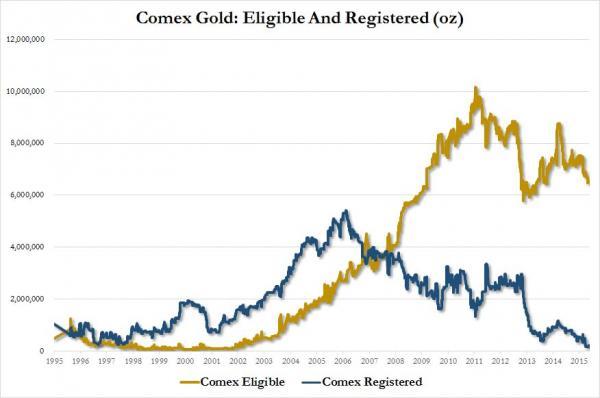 Comex oro eligible registrado 1995 a 2015
