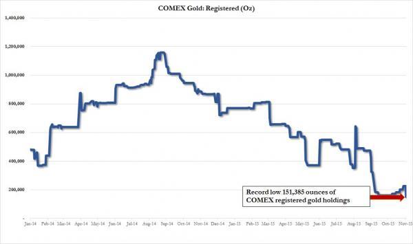 COMEX oro registrado junio 2014 a octubre 2015