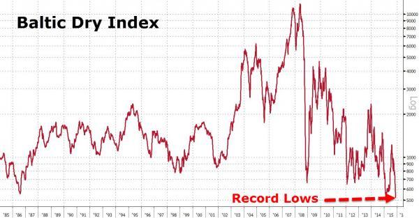 Grafica indice Baltic Dry Index de 1985 a 2015
