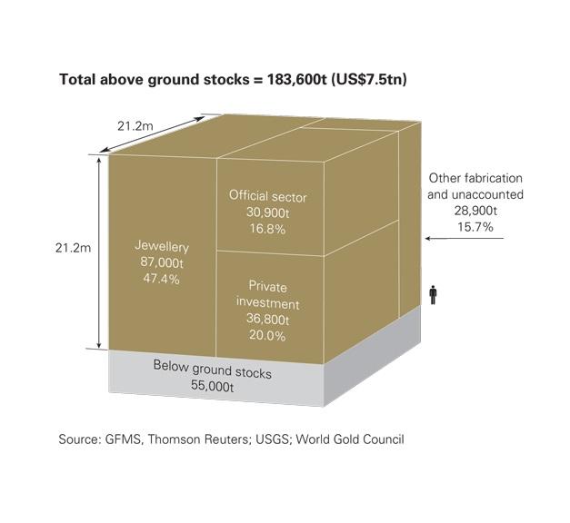 Infografia de las reservas de oro disponibles en el mundo por el WGC