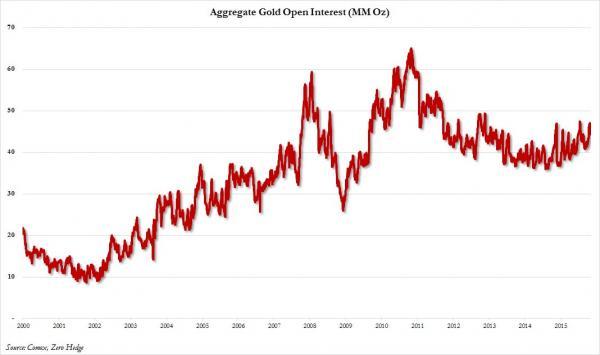 Open interest oro 2000 a 2015 COMEX
