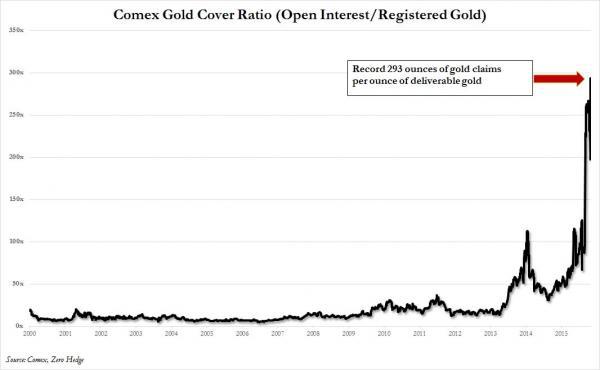 Ratio de cobertura oro fisico sobre oro papel 2000 a 2015 COMEX