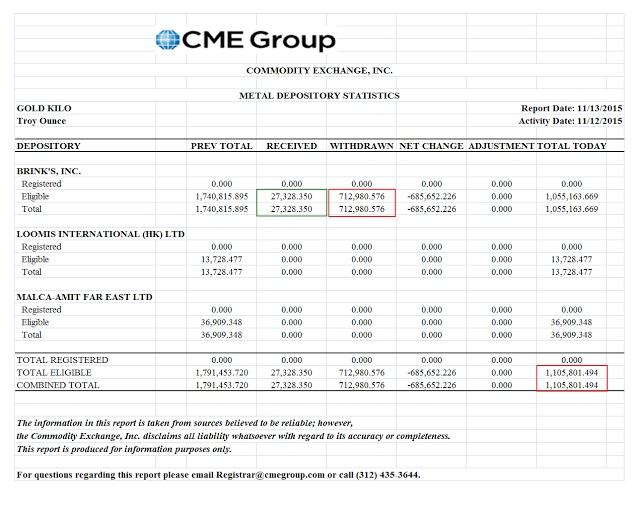 Reservas de oro en Hong Kong del COMEX el 11 nov 2015