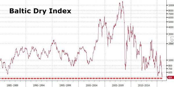 Baltic Dry Index 16 dic 2015 en 471