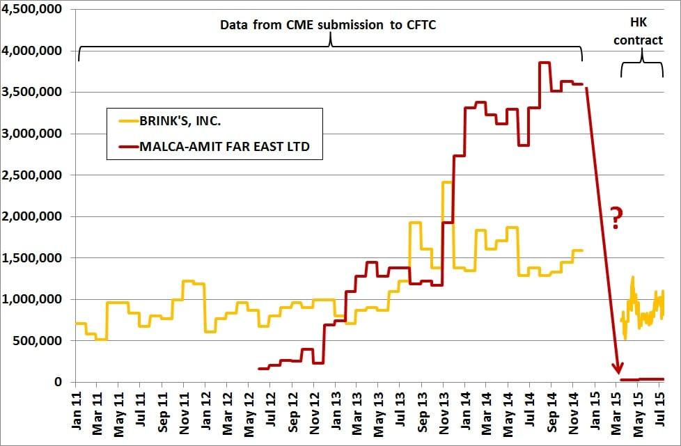 Datos de CME Hong Kong compartidos con CFTC para el periodo enero 2011 a julio 2015