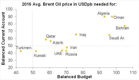 Deficit de cuenta corriente y precio del petroleo necesario para cuadrar las cuentas de productores de petroleo