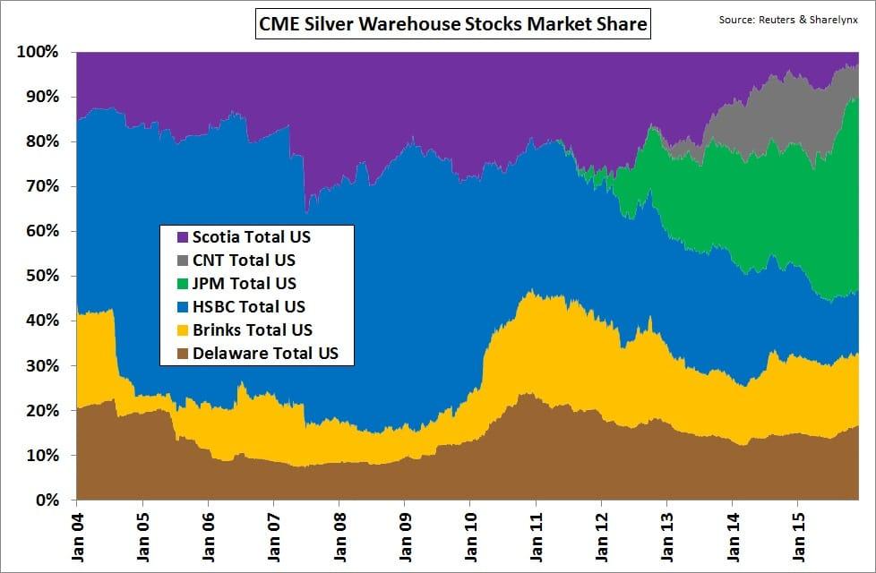 Distribución de las cuotas de mercado para el almacenamiento de plata del COMEX de 2004 a 2015