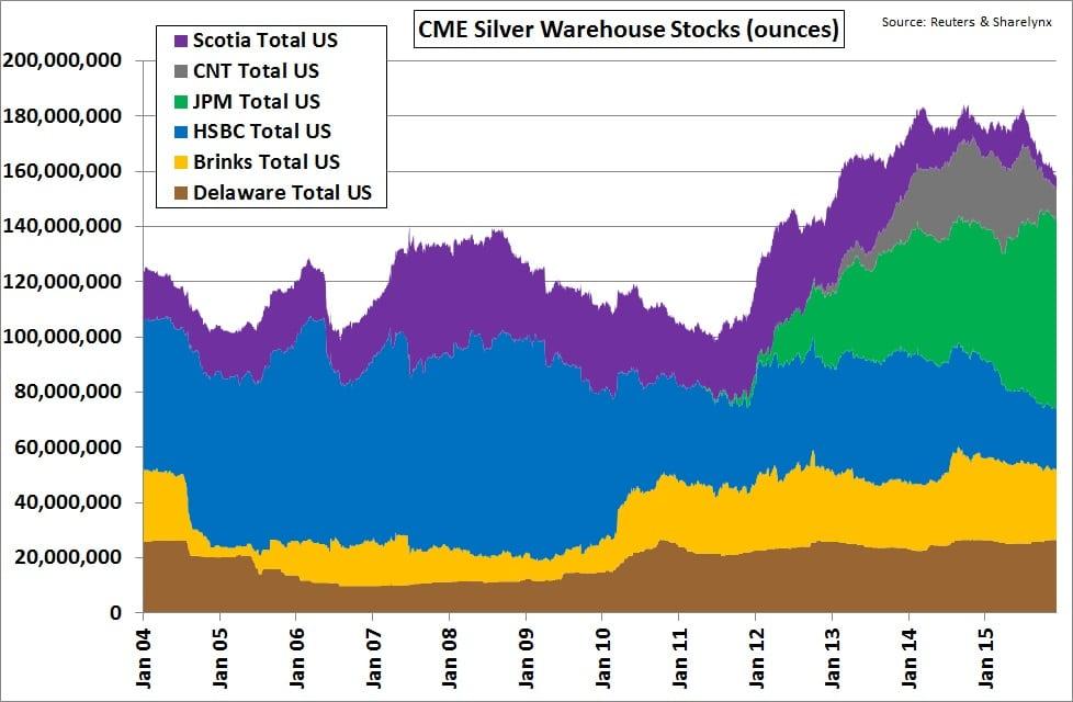 Evolucion de las cuotas de mercado para el almacenamiento de plata del COMEX de 2004 a 2015