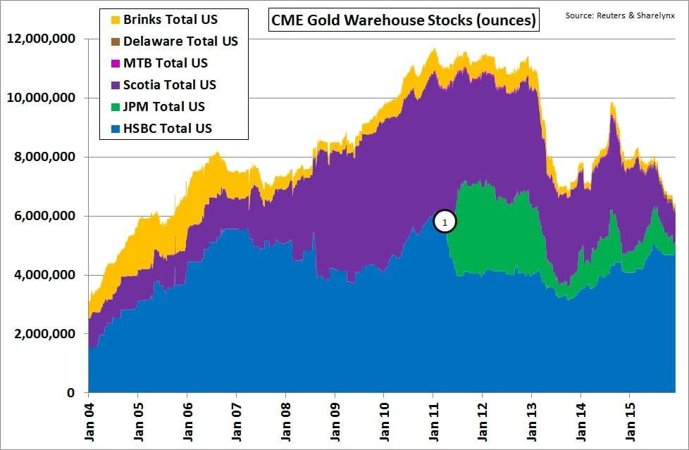 Evolucion de las cuotas de mercado para el almacenamiento del oro del COMEX de 2004 a 2015