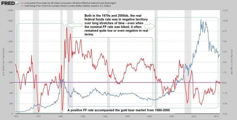 Federal Fund Rate y IPC de 1970 a 2015