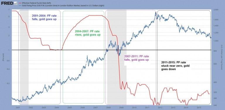 Gráficos - intereses históricos del FED