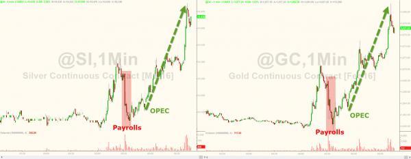 Grafica del precio del oro 4 de diciembre 2015