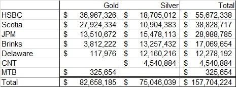 Ingresos del almacenamiento de oro y plata de 2011 a 2015
