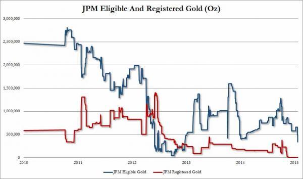 JPMorgan Reservas Eligibles y Registradas en el COMEX de 2010 a 2015