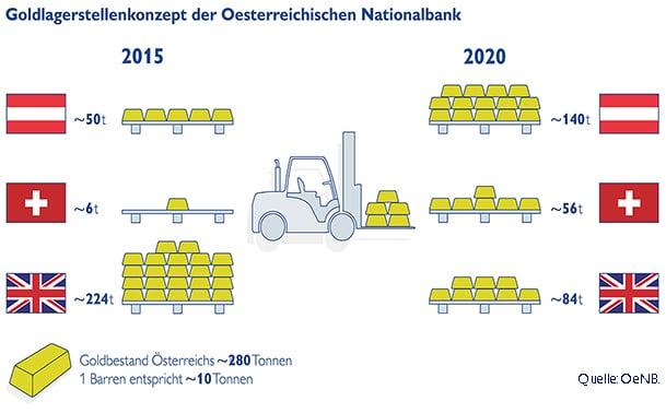 Localización de las reservas de oro de Austria en 2015 y 2020