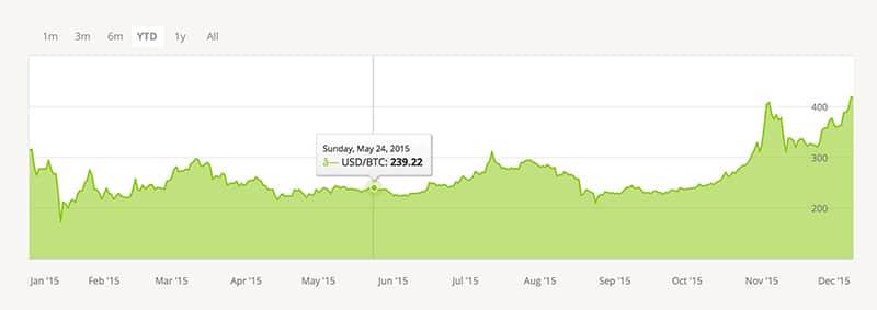 Precio bitcoin 2015
