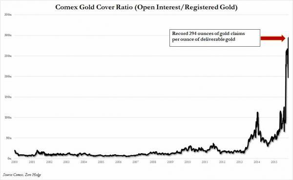 Ratio de cobertura oro papel vs oro físico de 2000 a 2015
