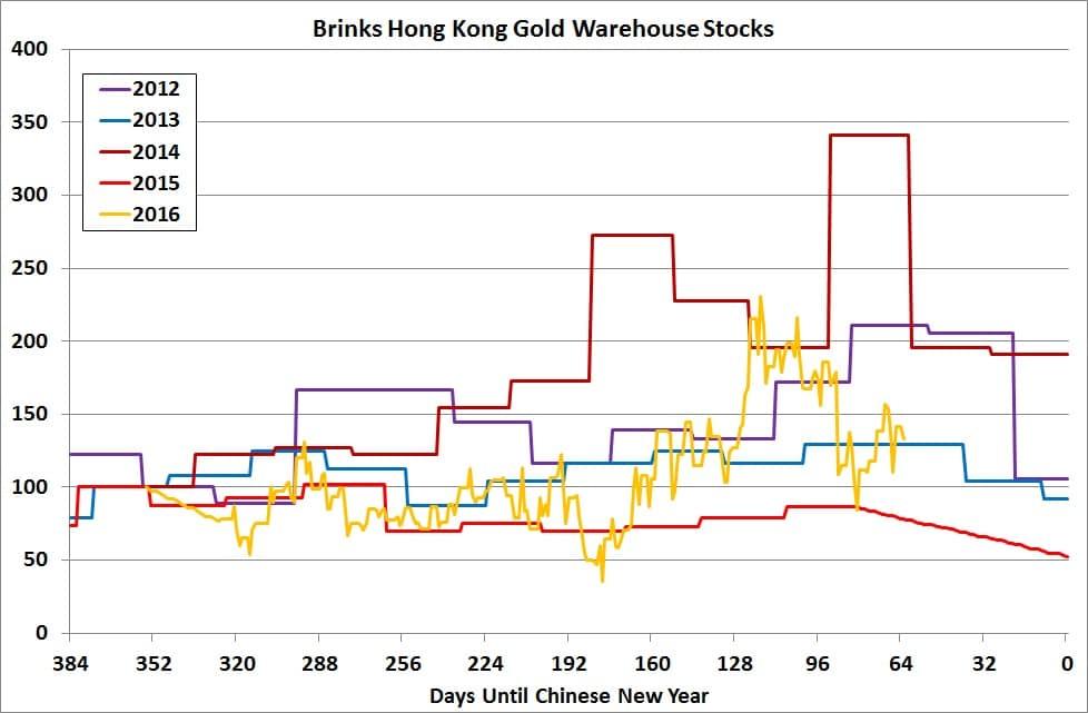 Reservas de oro en Brinks Hong Kong 2012 a 2016 antes del nuevo año chino