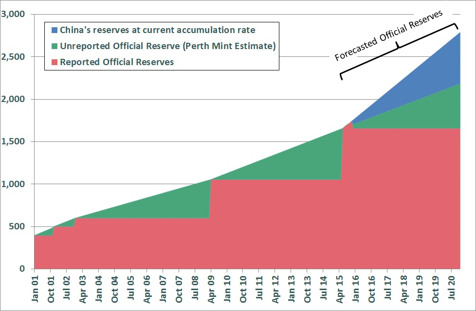 Reservas de oro en china de 2001 a 2020
