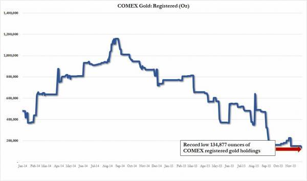 Reservas de oro registradas COMEX de junio 2014 a nov 2015