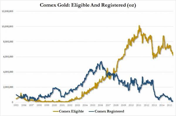 Reservas de oro registradas y eligibles del COMEX de 1995 a 2015