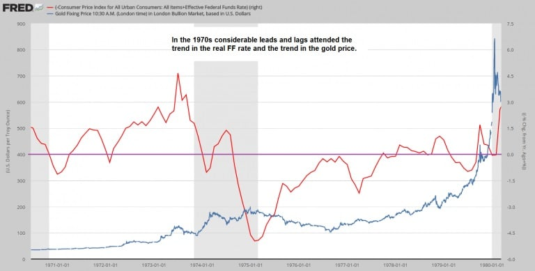 Tipo de interes real de la Fed y el precio del oro 1970 a 1980