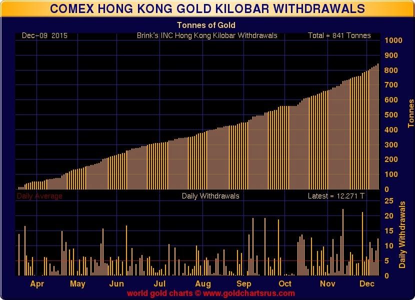 Volumen de retiradas de oro fisico de Brinks en el CME de Hong Kong