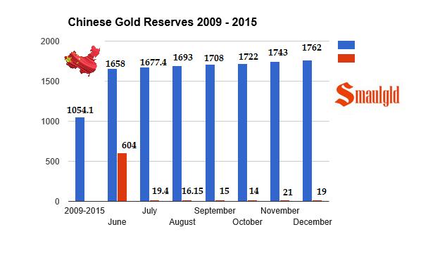 Reservas oro China 2009-2015