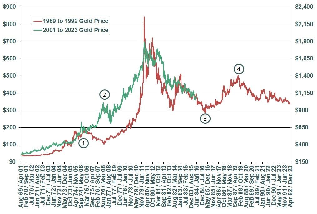 omparativa de la evolucion del precio del oro en los periodos 1969 a 1992 y 2001 a 2023