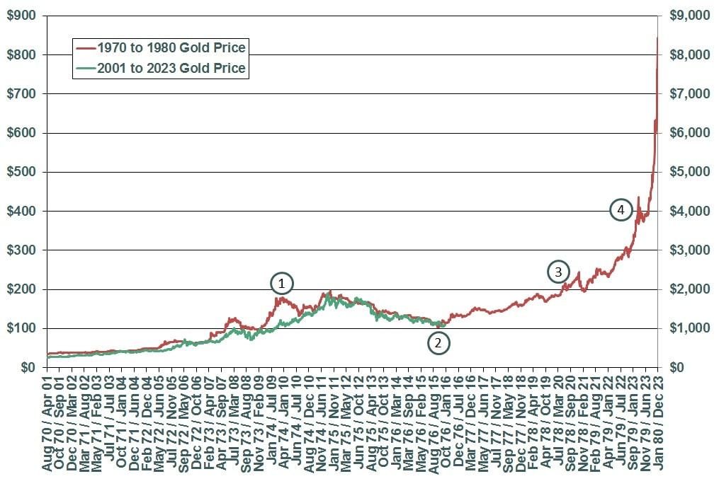 Comparativa de la evolucion del precio del oro en los periodos 1970 a 1980 y 2001 a 2023