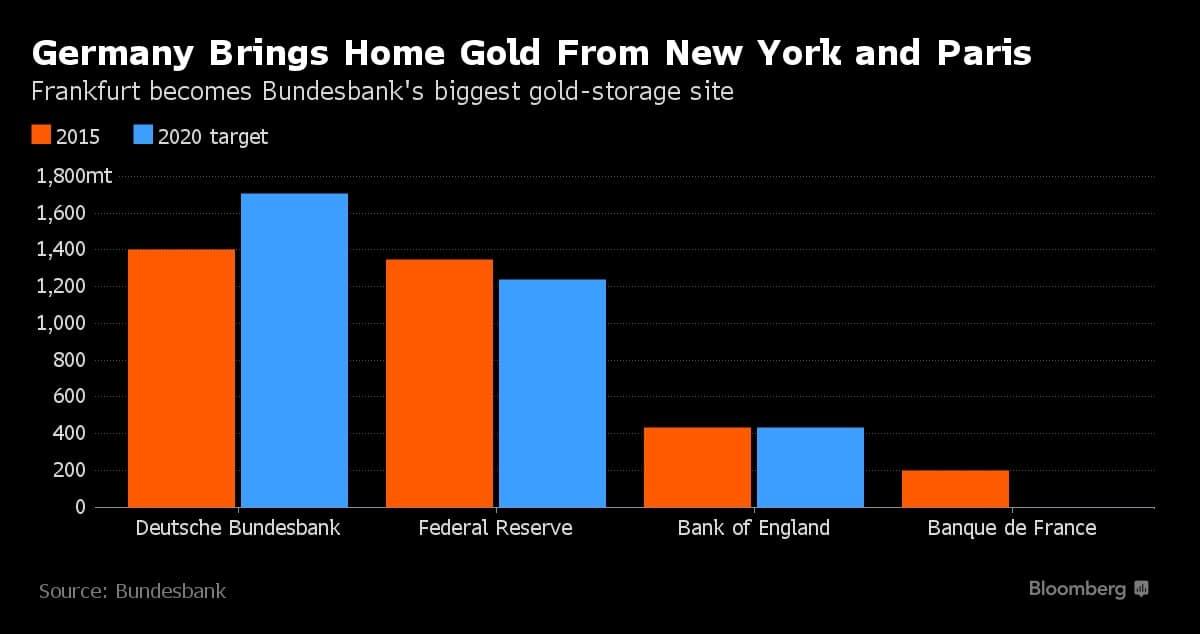 Comparativa de la localizacion de las reservas de oro de Alemania en 2015 y 2020