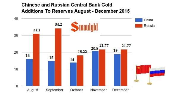 ompras de reservas de oro del Banco Central de Rusia y China de agosto a diciembre 2015