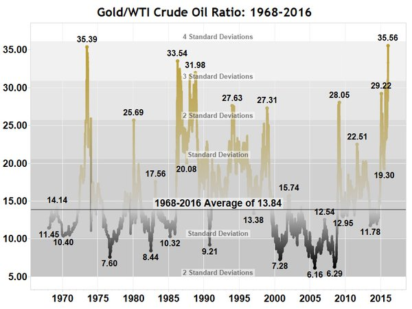 Grafica del ratio del precio del oro y petroleo de 1968 a2016