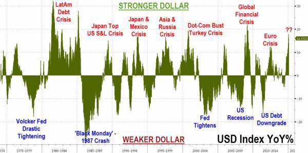 Indice del dólar con crecimientos porcentuales de año en año 1975 a 2015
