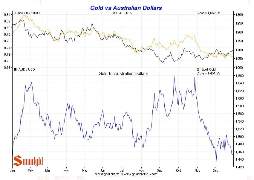 Precio del oro vs Dolar australiano de enero a diciembre 2015