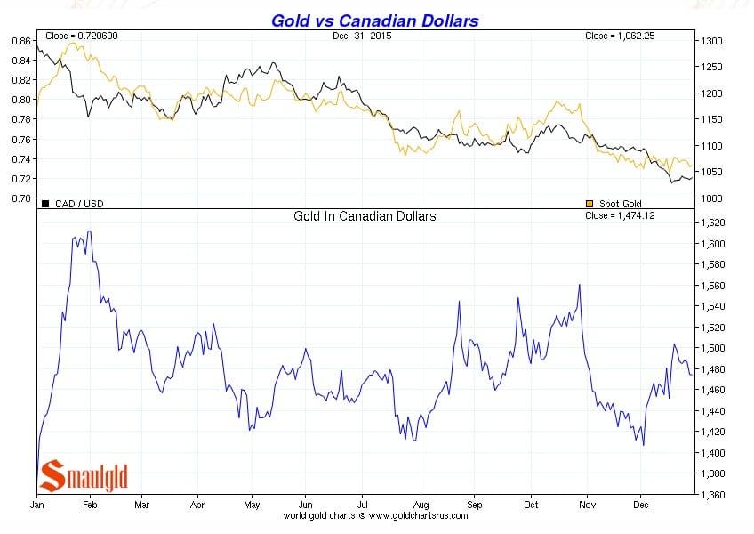 Precio del oro vs Dolar canadiense de enero a diciembre 2015