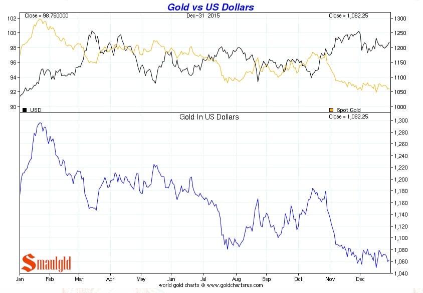 Precio del oro vs Dólar de enero a diciembre 2015