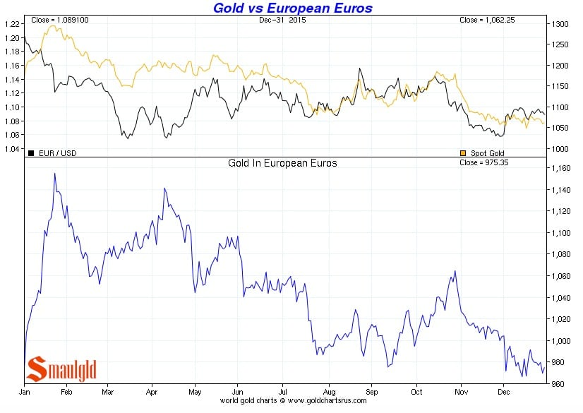 Precio del oro vs Euro de enero a diciembre 2015