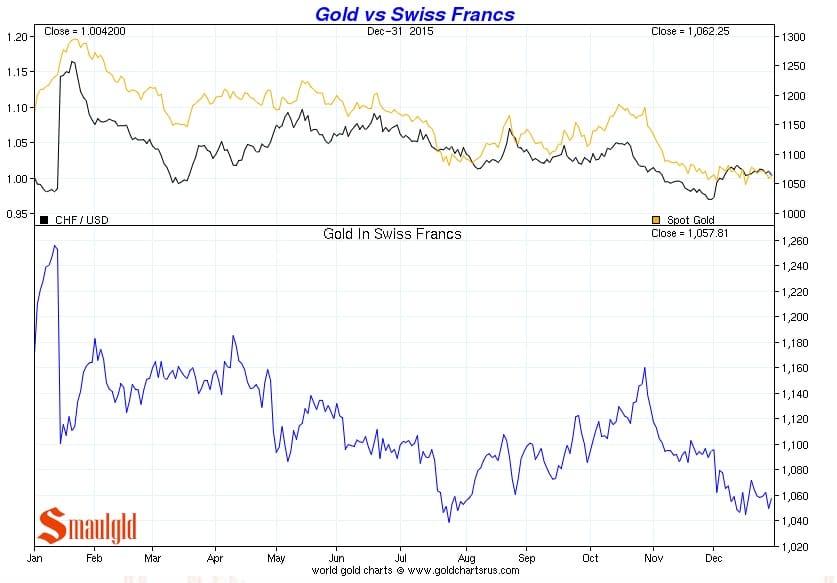 Precio del oro vs Franco suizo de enero a diciembre 2015