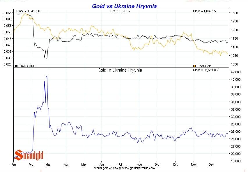 Precio del oro vs Hryvnia ucrania de enero a diciembre 2015