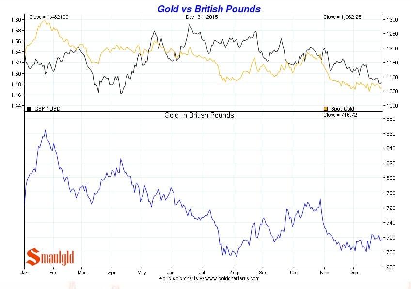 Precio del oro vs Libra esterlina de enero a diciembre 2015