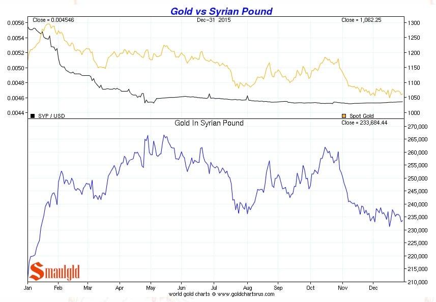 Precio del oro vs Libra siria de enero a diciembre 2015