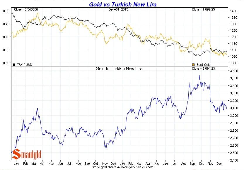 Precio del oro vs Nueva lira turca de enero a diciembre 2015