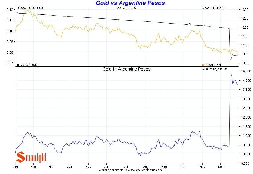 Precio del oro vs Peso argentino de enero a diciembre 2015